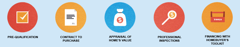 mortgage banner with icons regarding pre-qualification, contract to purchase, appraisal of home's value, professional inspections and financing with homebuyer's toolkit
